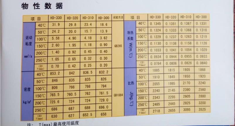 导热油参数表