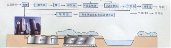 南京职工楼污水处理设备