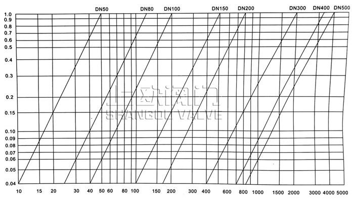 <strong>多功能水泵控制阀</strong>基本流量压差特性曲线图_副本.jpg