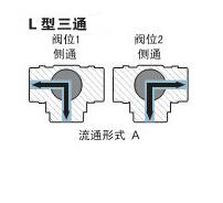 L型三通流向图