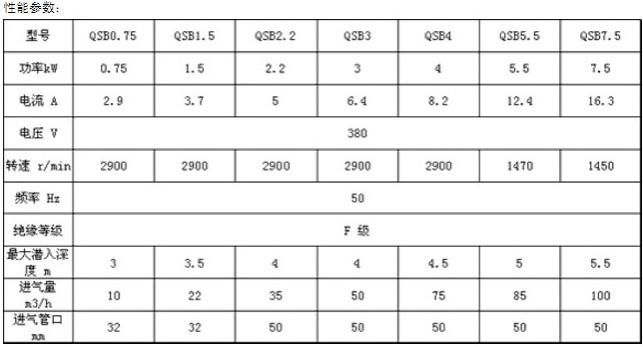 潜水射流曝气机性能参数表