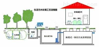 农村改建-生活污处理设备
